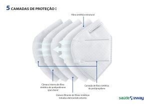 KN95 tem 5 camadas de proteção